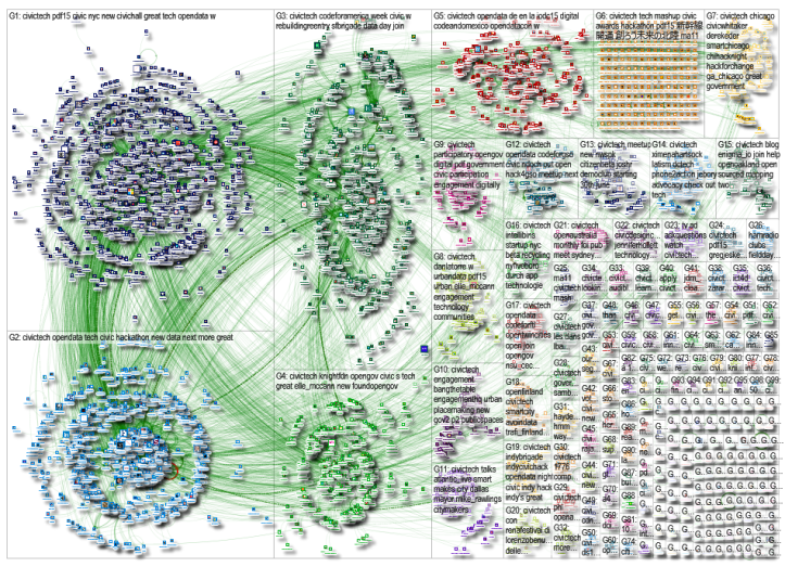 civictech Twitter NodeXL SNA Map and Report for Tuesday, 21 July 2015 at 19:43 UTC http://nodexlgraphgallery.org/Pages/Graph.aspx?graphID=50133 Downloaded 14 October 2015.